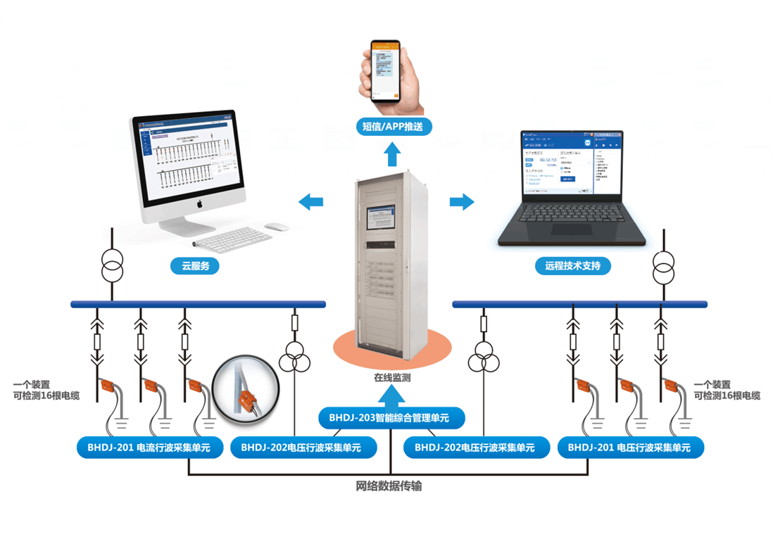 BHDJ-2000电缆在线监测及故障预警测距系统